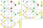 Berechnung des kürzesten Weges anhand des Algorithmus von Dijkstra